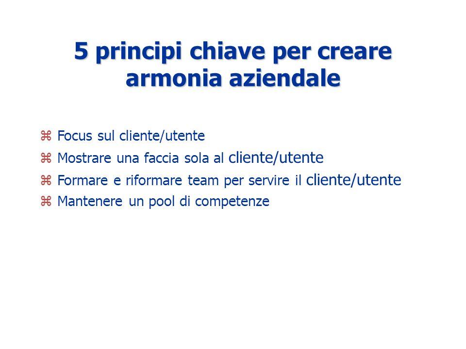 5 principi chiave per creare armonia aziendale zFocus sul cliente/utente zMostrare una faccia sola al cliente/utente zFormare e riformare team per servire il cliente/utente zMantenere un pool di competenze