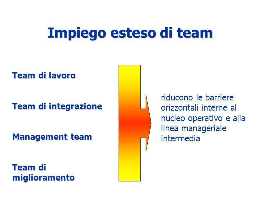 riducono le barriere orizzontali interne al nucleo operativo e alla linea manageriale intermedia Team di lavoro Team di integrazione Management team Team di miglioramento Impiego esteso di team