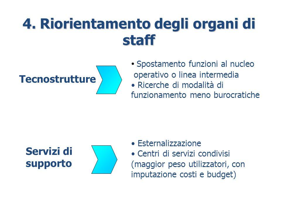 4. Riorientamento degli organi di staff Tecnostrutture Servizi di supporto Spostamento funzioni al nucleo operativo o linea intermedia Ricerche di mod