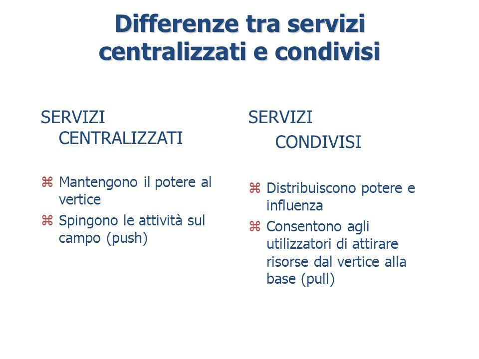 Differenze tra servizi centralizzati e condivisi SERVIZI CENTRALIZZATI zMantengono il potere al vertice zSpingono le attività sul campo (push) SERVIZI CONDIVISI zDistribuiscono potere e influenza zConsentono agli utilizzatori di attirare risorse dal vertice alla base (pull)