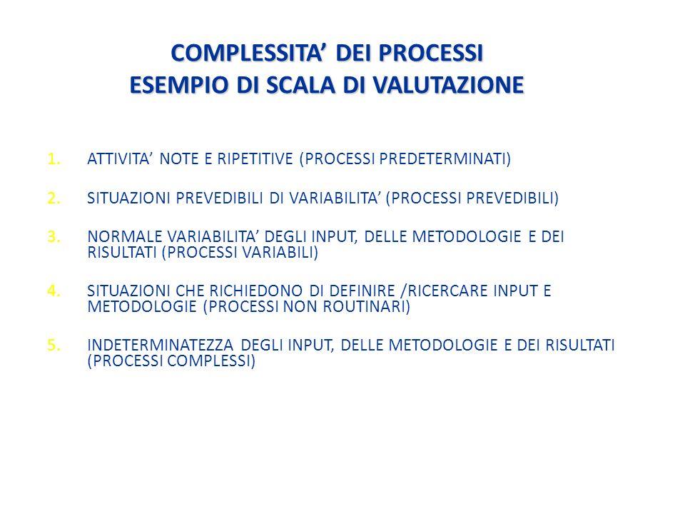 COMPLESSITA DEI PROCESSI ESEMPIO DI SCALA DI VALUTAZIONE 1.ATTIVITA NOTE E RIPETITIVE (PROCESSI PREDETERMINATI) 2.SITUAZIONI PREVEDIBILI DI VARIABILITA (PROCESSI PREVEDIBILI) 3.NORMALE VARIABILITA DEGLI INPUT, DELLE METODOLOGIE E DEI RISULTATI (PROCESSI VARIABILI) 4.SITUAZIONI CHE RICHIEDONO DI DEFINIRE /RICERCARE INPUT E METODOLOGIE (PROCESSI NON ROUTINARI) 5.INDETERMINATEZZA DEGLI INPUT, DELLE METODOLOGIE E DEI RISULTATI (PROCESSI COMPLESSI)