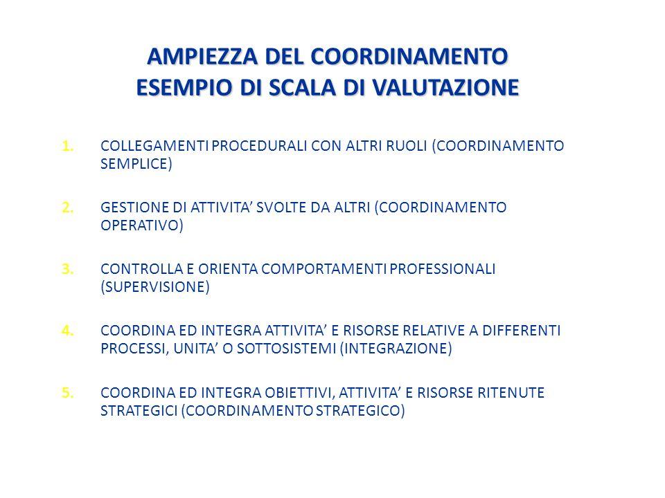 AMPIEZZA DEL COORDINAMENTO ESEMPIO DI SCALA DI VALUTAZIONE 1.COLLEGAMENTI PROCEDURALI CON ALTRI RUOLI (COORDINAMENTO SEMPLICE) 2.GESTIONE DI ATTIVITA SVOLTE DA ALTRI (COORDINAMENTO OPERATIVO) 3.CONTROLLA E ORIENTA COMPORTAMENTI PROFESSIONALI (SUPERVISIONE) 4.COORDINA ED INTEGRA ATTIVITA E RISORSE RELATIVE A DIFFERENTI PROCESSI, UNITA O SOTTOSISTEMI (INTEGRAZIONE) 5.COORDINA ED INTEGRA OBIETTIVI, ATTIVITA E RISORSE RITENUTE STRATEGICI (COORDINAMENTO STRATEGICO)