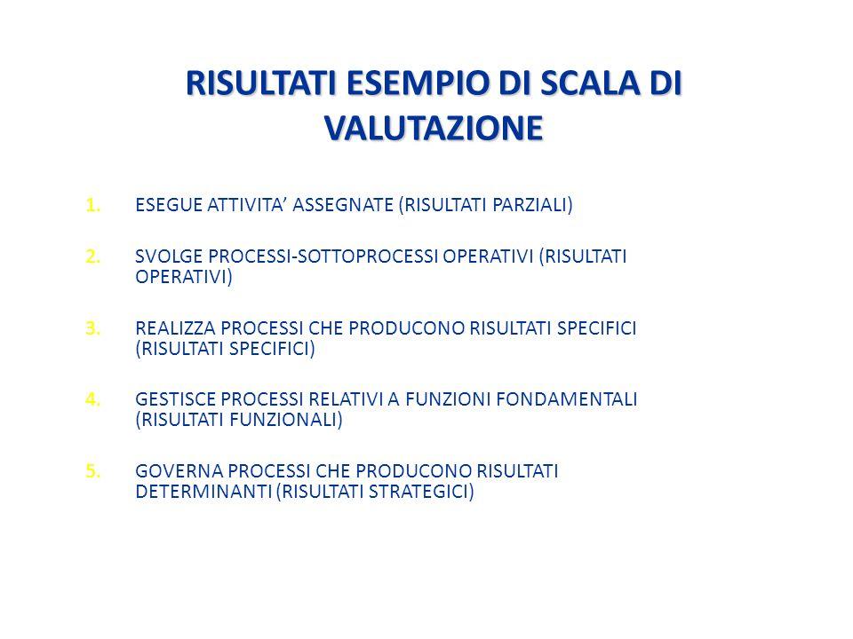RISULTATI ESEMPIO DI SCALA DI VALUTAZIONE 1.ESEGUE ATTIVITA ASSEGNATE (RISULTATI PARZIALI) 2.SVOLGE PROCESSI-SOTTOPROCESSI OPERATIVI (RISULTATI OPERATIVI) 3.REALIZZA PROCESSI CHE PRODUCONO RISULTATI SPECIFICI (RISULTATI SPECIFICI) 4.GESTISCE PROCESSI RELATIVI A FUNZIONI FONDAMENTALI (RISULTATI FUNZIONALI) 5.GOVERNA PROCESSI CHE PRODUCONO RISULTATI DETERMINANTI (RISULTATI STRATEGICI)