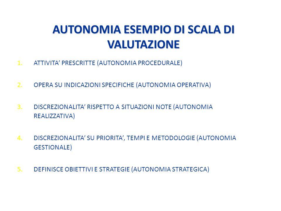 AUTONOMIA ESEMPIO DI SCALA DI VALUTAZIONE 1.ATTIVITA PRESCRITTE (AUTONOMIA PROCEDURALE) 2.OPERA SU INDICAZIONI SPECIFICHE (AUTONOMIA OPERATIVA) 3.DISCREZIONALITA RISPETTO A SITUAZIONI NOTE (AUTONOMIA REALIZZATIVA) 4.DISCREZIONALITA SU PRIORITA, TEMPI E METODOLOGIE (AUTONOMIA GESTIONALE) 5.DEFINISCE OBIETTIVI E STRATEGIE (AUTONOMIA STRATEGICA)