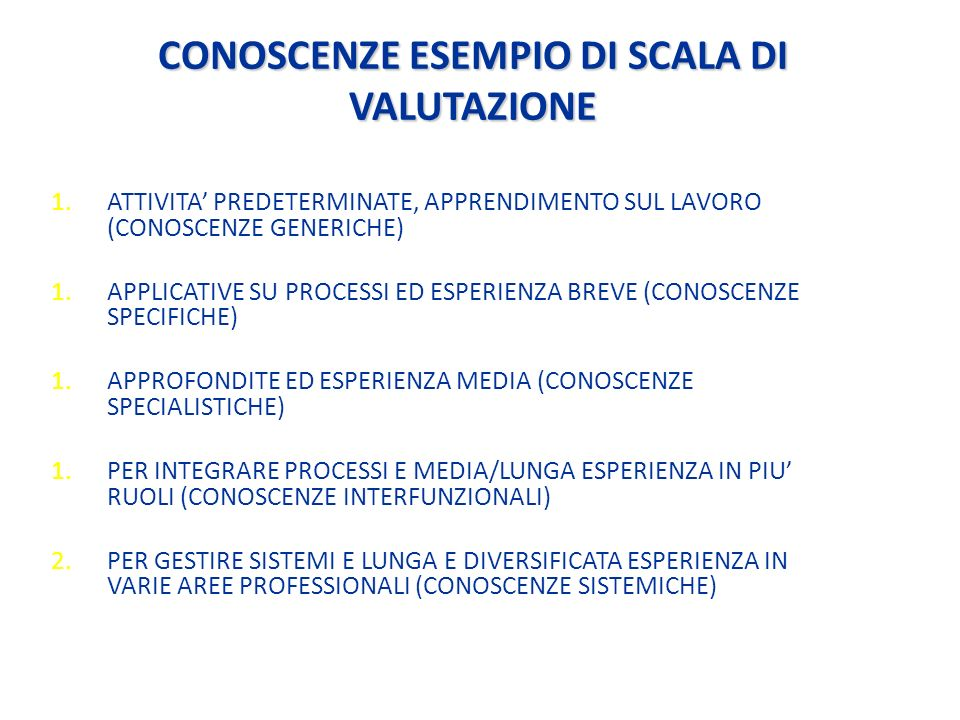 CONOSCENZE ESEMPIO DI SCALA DI VALUTAZIONE 1.ATTIVITA PREDETERMINATE, APPRENDIMENTO SUL LAVORO (CONOSCENZE GENERICHE) 1.APPLICATIVE SU PROCESSI ED ESPERIENZA BREVE (CONOSCENZE SPECIFICHE) 1.APPROFONDITE ED ESPERIENZA MEDIA (CONOSCENZE SPECIALISTICHE) 1.PER INTEGRARE PROCESSI E MEDIA/LUNGA ESPERIENZA IN PIU RUOLI (CONOSCENZE INTERFUNZIONALI) 2.PER GESTIRE SISTEMI E LUNGA E DIVERSIFICATA ESPERIENZA IN VARIE AREE PROFESSIONALI (CONOSCENZE SISTEMICHE)