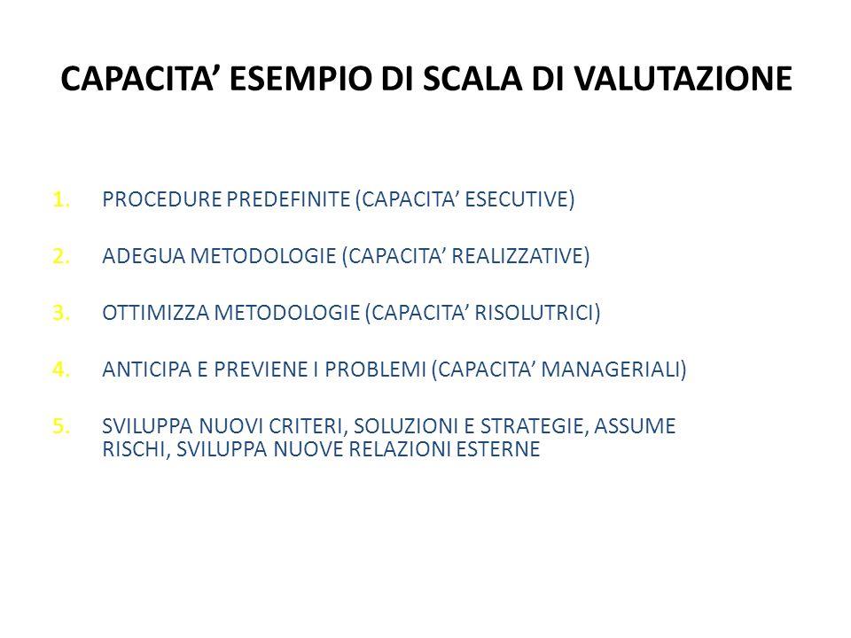 CAPACITA ESEMPIO DI SCALA DI VALUTAZIONE 1.PROCEDURE PREDEFINITE (CAPACITA ESECUTIVE) 2.ADEGUA METODOLOGIE (CAPACITA REALIZZATIVE) 3.OTTIMIZZA METODOLOGIE (CAPACITA RISOLUTRICI) 4.ANTICIPA E PREVIENE I PROBLEMI (CAPACITA MANAGERIALI) 5.SVILUPPA NUOVI CRITERI, SOLUZIONI E STRATEGIE, ASSUME RISCHI, SVILUPPA NUOVE RELAZIONI ESTERNE