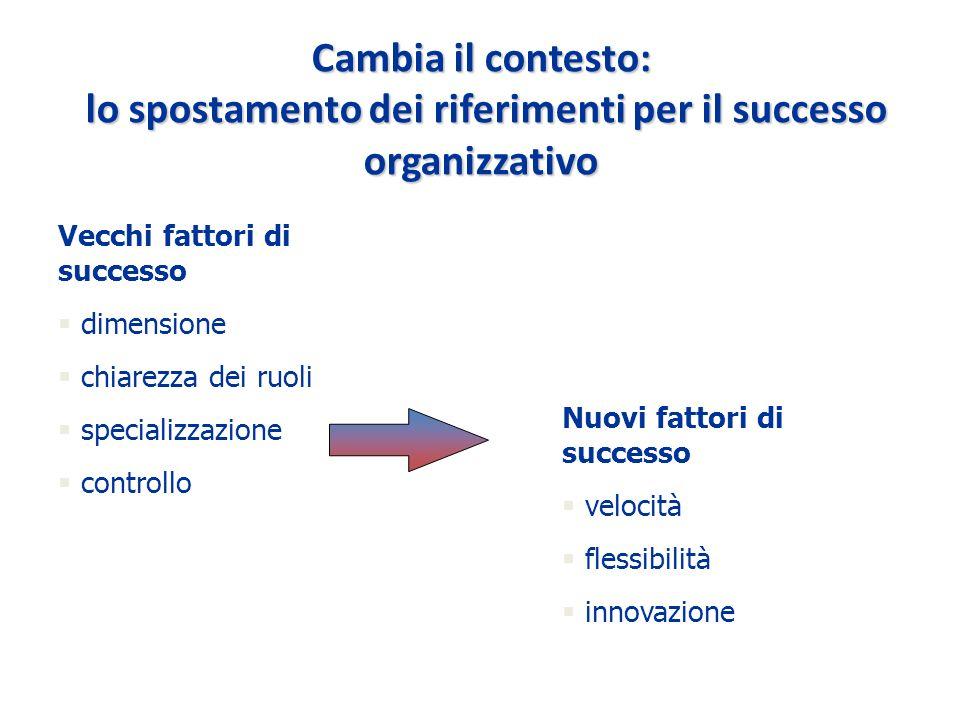 Cambia il contesto: lo spostamento dei riferimenti per il successo organizzativo Vecchi fattori di successo § dimensione § chiarezza dei ruoli § specializzazione § controllo Nuovi fattori di successo § velocità § flessibilità § innovazione