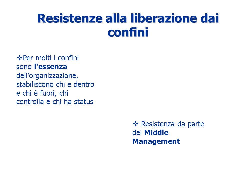Resistenze alla liberazione dai confini Per molti i confini sono lessenza dellorganizzazione, stabiliscono chi è dentro e chi è fuori, chi controlla e chi ha status Resistenza da parte dei Middle Management