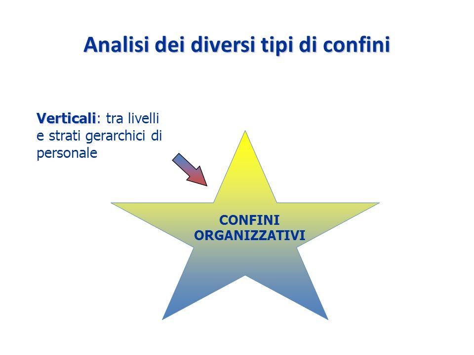 Analisi dei diversi tipi di confini Verticali Verticali: tra livelli e strati gerarchici di personale CONFINI ORGANIZZATIVI