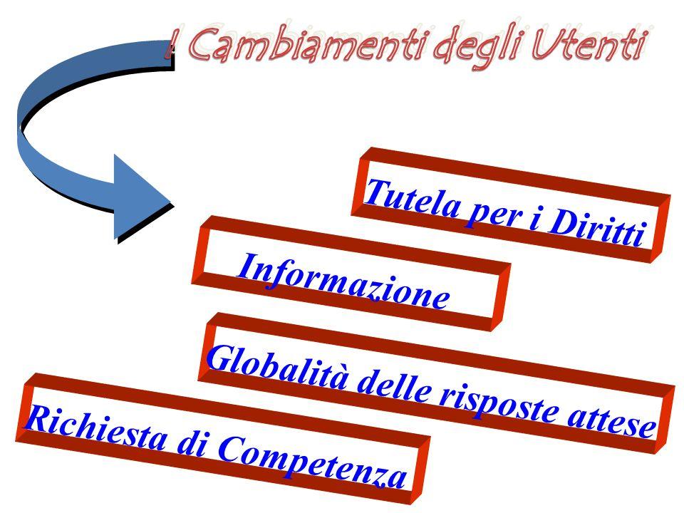 PROFESSIONISTA L.341/90 D.L.502/92 Ordinamento didattico D.M.509/99 D.M.