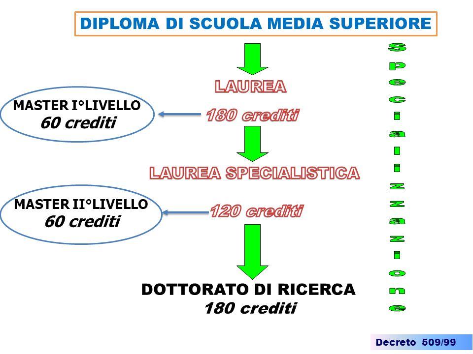 Decreto 509/99 SPECIALIZZAZIONE I decreti ministeriali determinano il numero dei crediti per lacquisizione del diploma di specializzazione