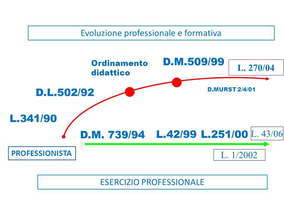 RIFORME UNIVERSITARIE L. 341/90 riforma ordinamenti didattici universitari DU DL DS DR