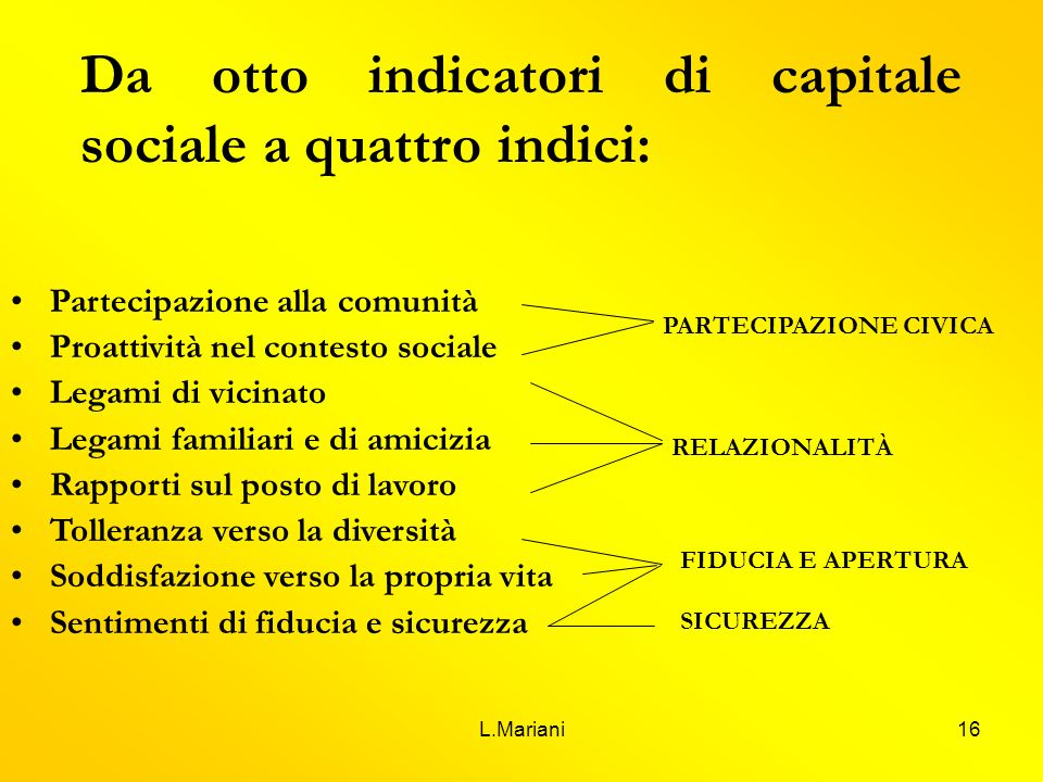 L.Mariani16 Da otto indicatori di capitale sociale a quattro indici: Partecipazione alla comunità Proattività nel contesto sociale Legami di vicinato
