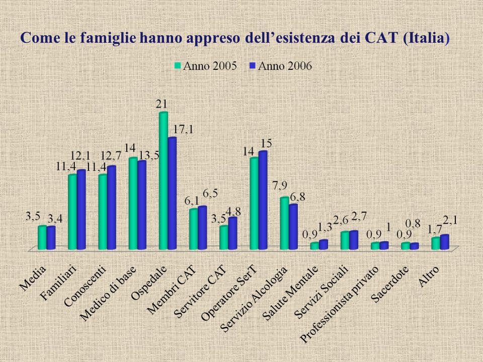 Come le famiglie hanno appreso dellesistenza dei CAT (Italia)