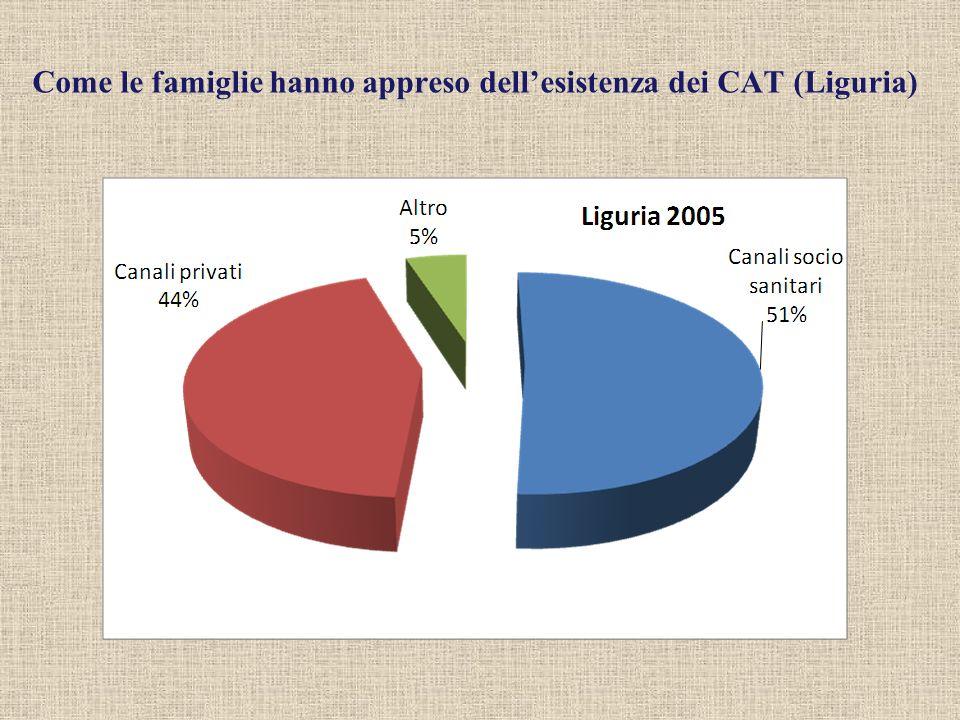 Come le famiglie hanno appreso dellesistenza dei CAT (Liguria)