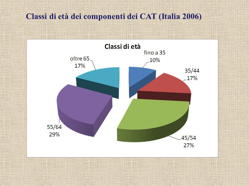 Classi di età dei componenti dei CAT (Italia 2006)