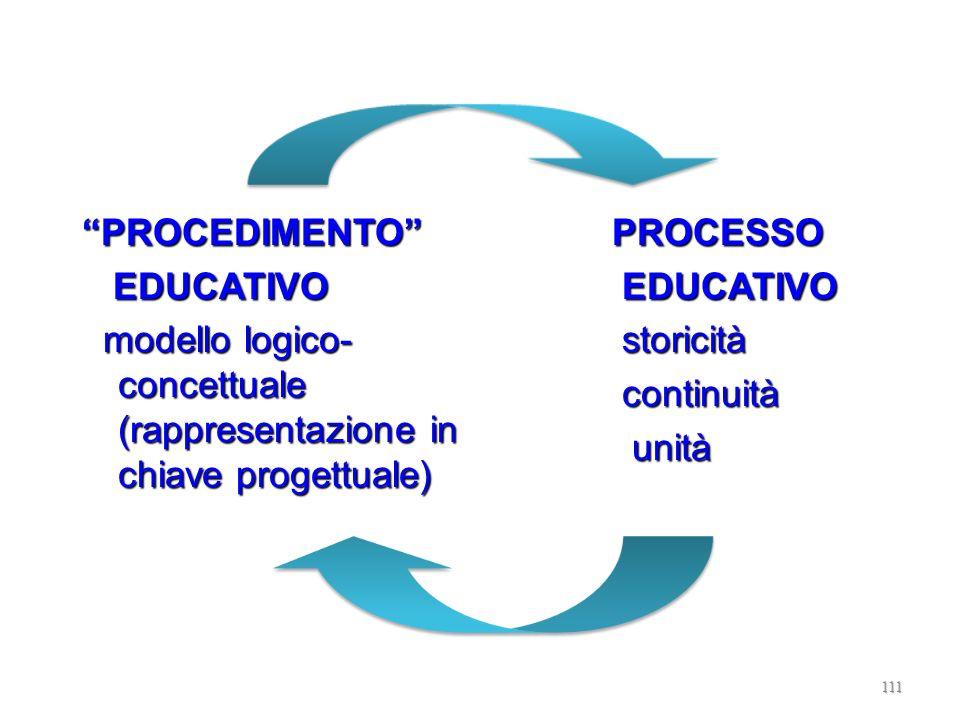 Come intendere la progettazione? VANTAGGI Intenzionalità Razionalità Decisionalità Previsionalità Dominio della complessità Comunicabilità Sicurezza/c