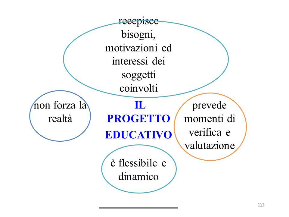 Quale modello di progettazione? … daiMODELLI LINEARI-SEQUENZIALI ad es (H.Taba, 1962): 1.diagnosi dei bisogni 2.formulazione obiettivi 3.selezione con