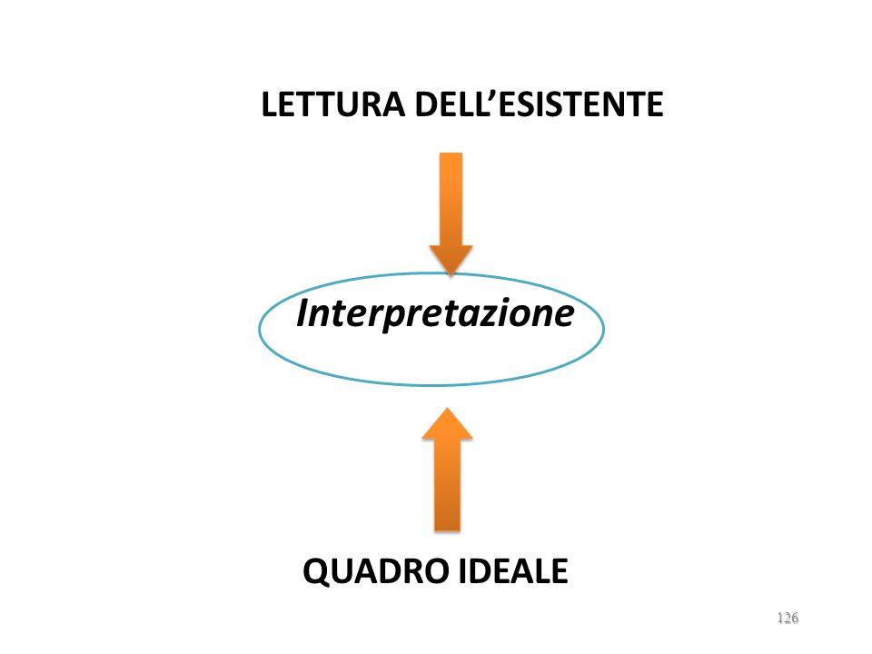 LETTURA DELLESISTENTE QUADRO IDEALE 125