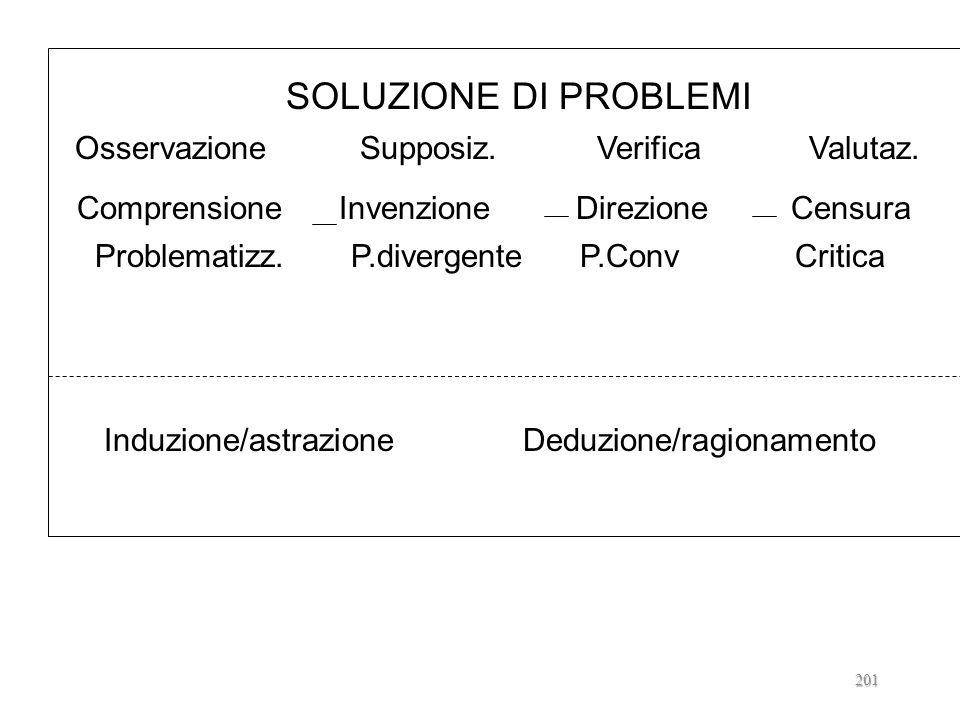 IL CONTRIBUTO DI L.CALONGHI capacità critica come CONTROLLO di processi cognitivi DI SOLUZIONE DI PROBLEMI di induzione e deduzione 200