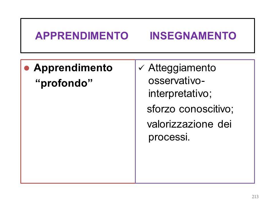 PER UN MODELLO DI INSEGNAMENTO/APPRENDIMENTO ORIENTATO ALLO SVILUPPO DEL SENSO CRITICO…. 212