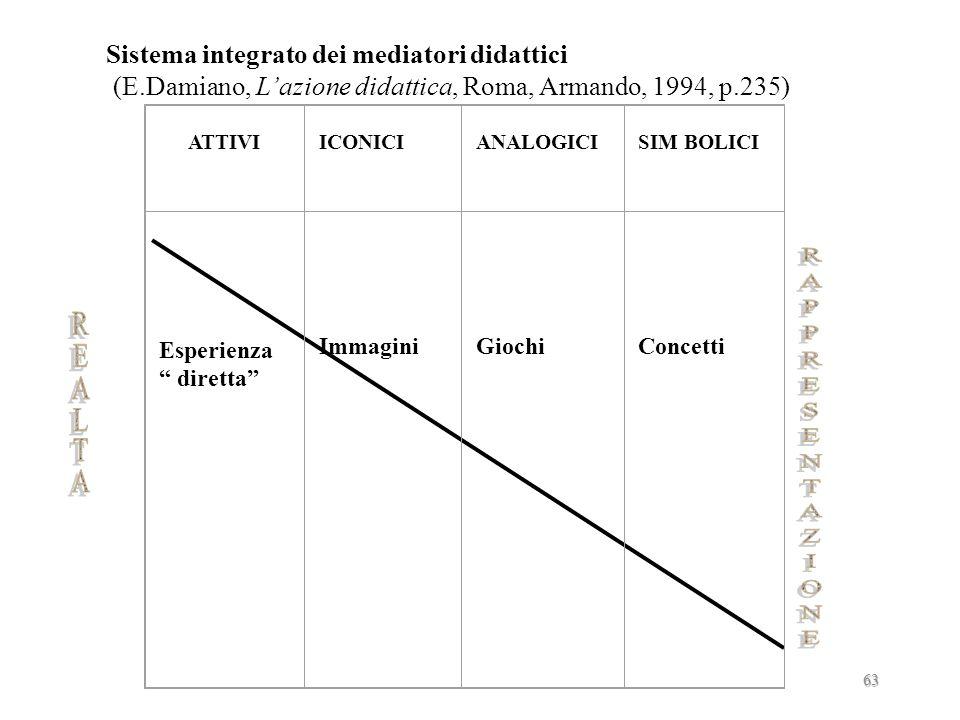 Comunicare il significato educativo della proposta didattica Utilizzo efficace dei mediatori didattici 62