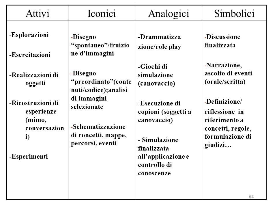 63 Sistema integrato dei mediatori didattici (E.Damiano, Lazione didattica, Roma, Armando, 1994, p.235) ATTIVI ICONICI ANALOGICI SIM BOLICI Esperienza