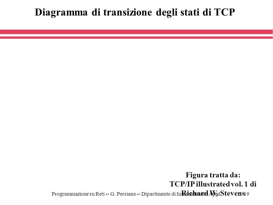 Programmazione su Reti -- G. Persiano -- Dipartimento di Informatica ed Appl.19 Figura tratta da: TCP/IP illustrated vol. 1 di Richard W. Stevens Diag