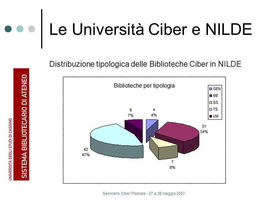 Seminario Ciber Pescara - 27 e 28 maggio 2007 Le Università Ciber e NILDE Distribuzione tipologica delle Biblioteche Ciber in NILDE
