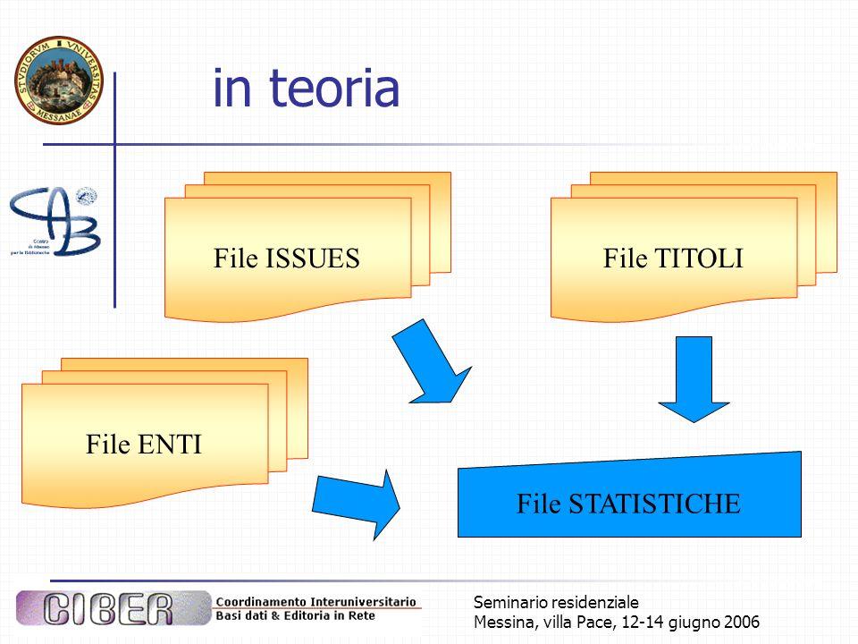 Seminario residenziale Messina, villa Pace, 12-14 giugno 2006 in teoria File ISSUESFile TITOLI File STATISTICHE File ENTI