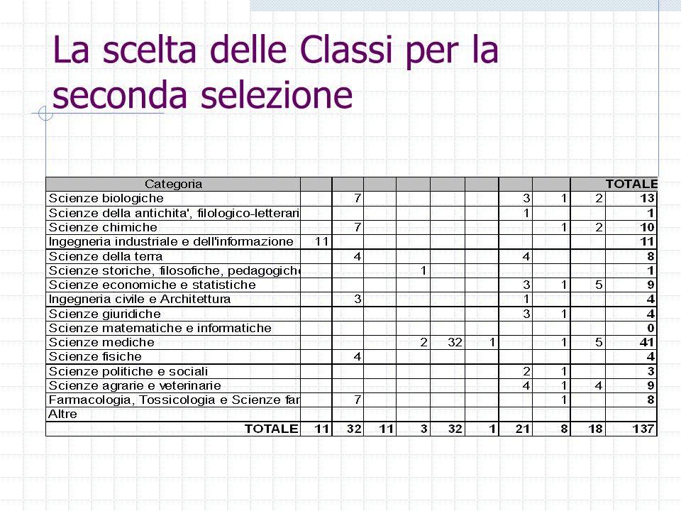 La scelta delle Classi per la seconda selezione