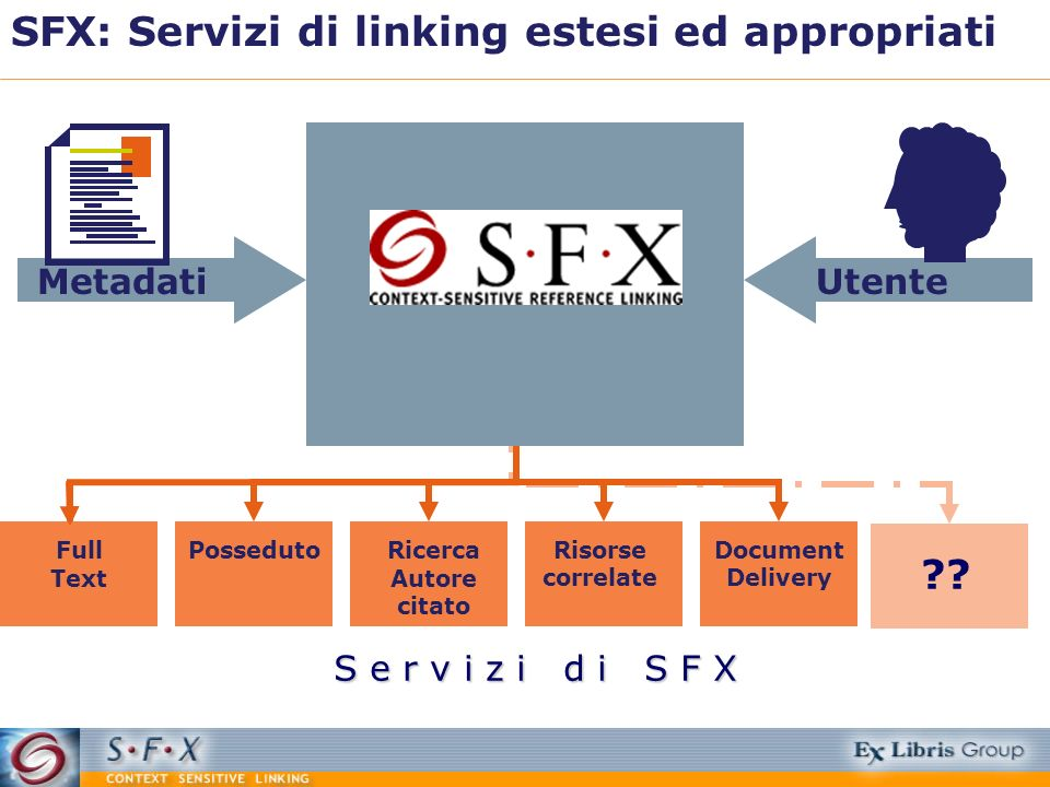 S e r v i z i d i S F X SFX: Servizi di linking estesi ed appropriati UtenteMetadati Full Text PossedutoDocument Delivery Risorse correlate Ricerca Au