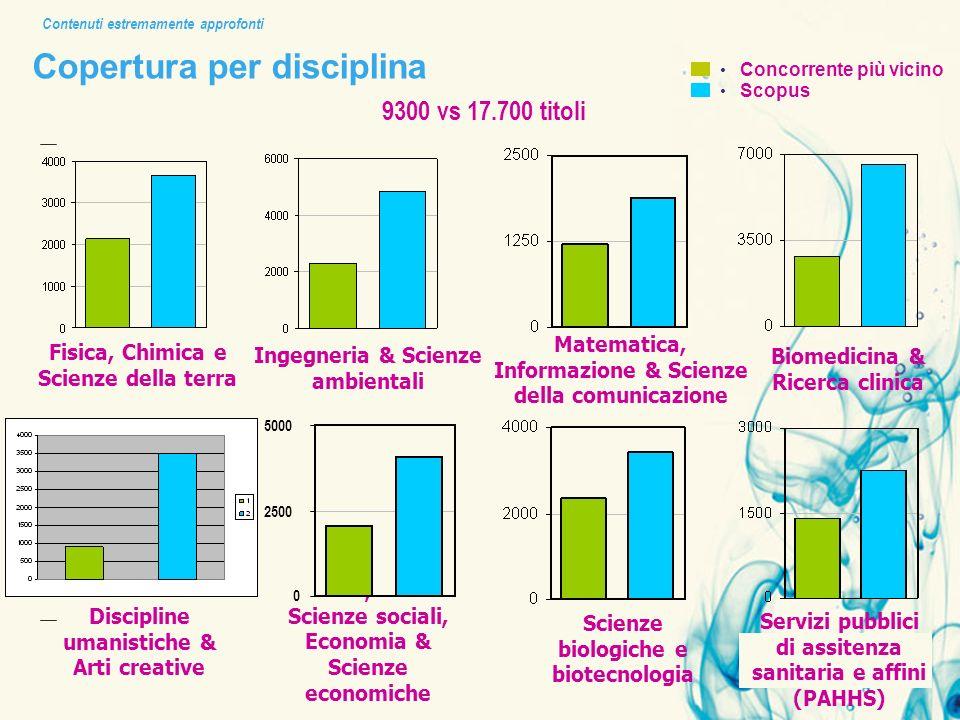 Copertura per disciplina 9300 vs 17.700 titoli Contenuti estremamente approfonti Concorrente più vicino Scopus Fisica, Chimica e Scienze della terra D