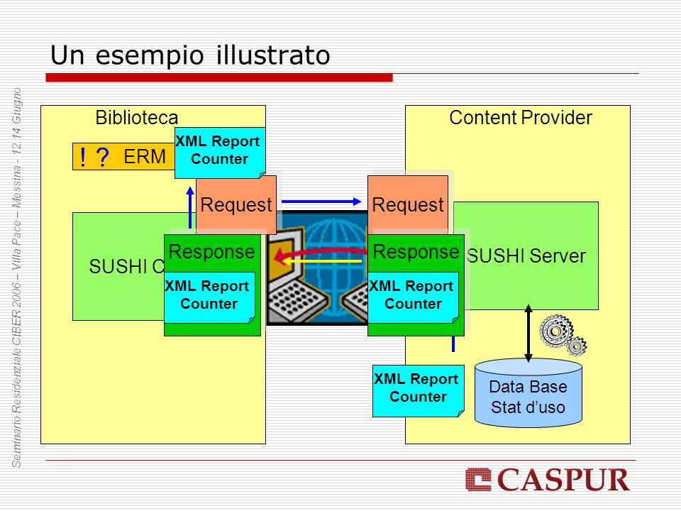 Un esempio illustrato BibliotecaContent Provider ERM SUSHI Client SUSHI Server Data Base Stat duso ? Request XML Report Counter Response XML Report Co