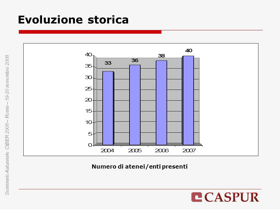 Evoluzione storica Seminario Autunnale CIBER 2008 – Roma – 19-20 novembre 2008 Numero di abbonamenti complessivi per anno