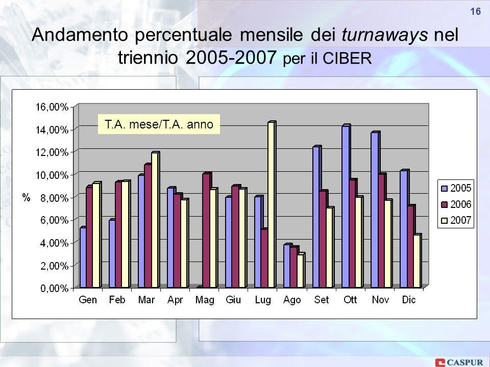 Carlo Maria Serio - c.serio@caspur.it 16 Andamento percentuale mensile dei turnaways nel triennio 2005-2007 per il CIBER T.A.