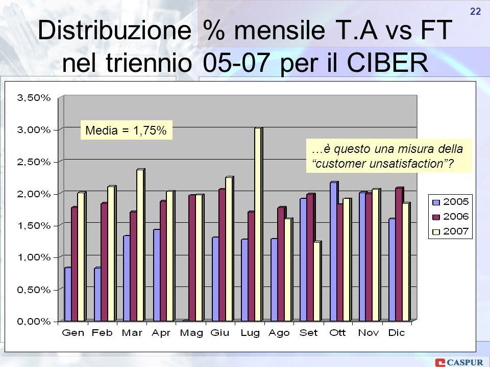 Carlo Maria Serio - c.serio@caspur.it 22 Distribuzione % mensile T.A vs FT nel triennio 05-07 per il CIBER Media = 1,75% …è questo una misura della customer unsatisfaction