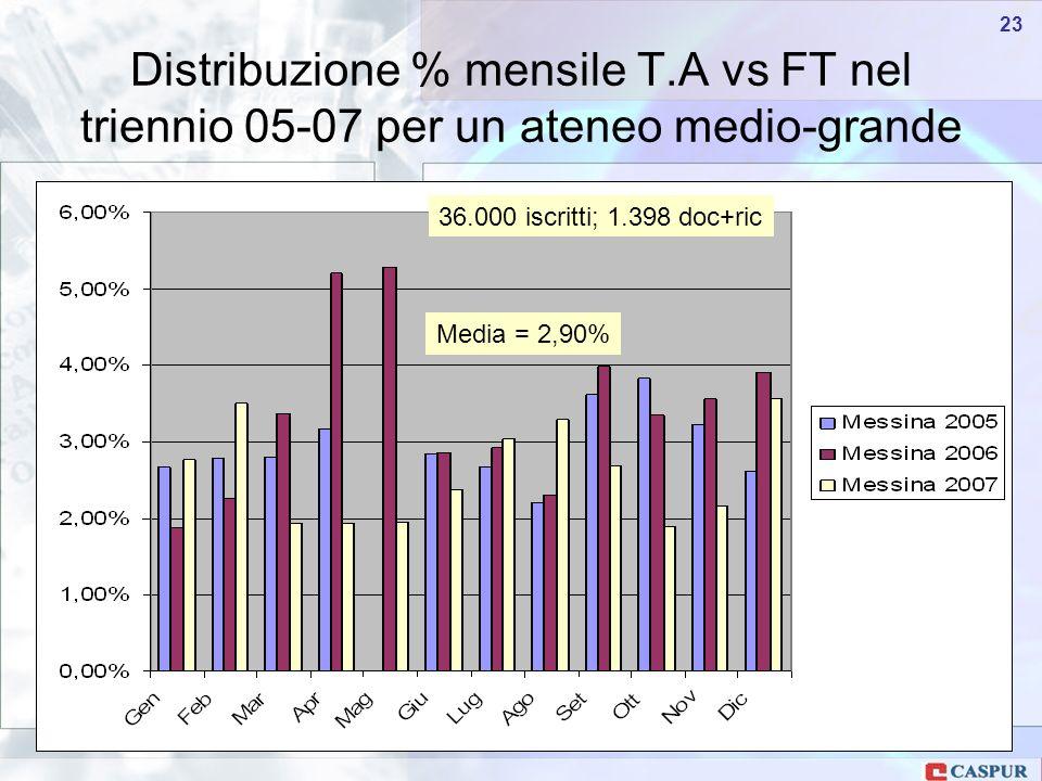 Carlo Maria Serio - c.serio@caspur.it 23 Distribuzione % mensile T.A vs FT nel triennio 05-07 per un ateneo medio-grande Media = 2,90% 36.000 iscritti; 1.398 doc+ric