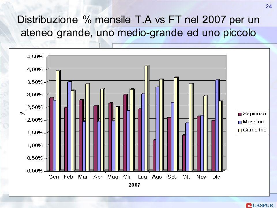 Carlo Maria Serio - c.serio@caspur.it 24 Distribuzione % mensile T.A vs FT nel 2007 per un ateneo grande, uno medio-grande ed uno piccolo
