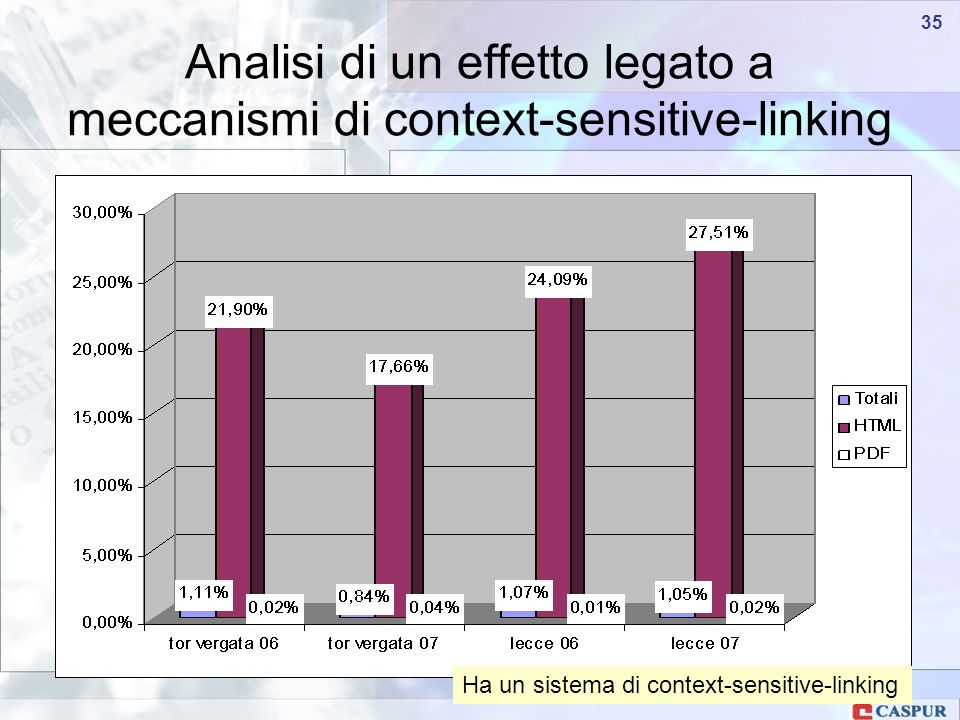 Carlo Maria Serio - c.serio@caspur.it 35 Analisi di un effetto legato a meccanismi di context-sensitive-linking Ha un sistema di context-sensitive-linking