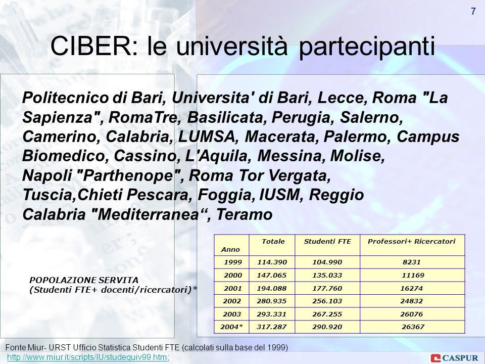 Carlo Maria Serio - c.serio@caspur.it 28 Chieti-Pescara