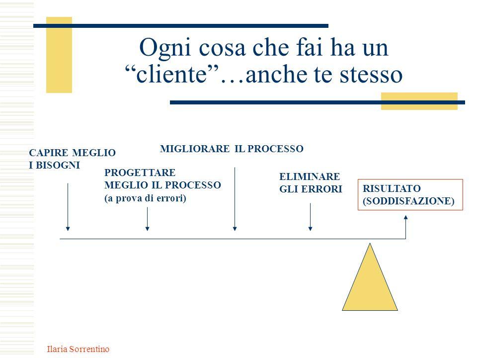 Ilaria Sorrentino Ogni cosa che fai ha un cliente…anche te stesso RISULTATO (SODDISFAZIONE) ELIMINARE GLI ERRORI MIGLIORARE IL PROCESSO PROGETTARE MEG