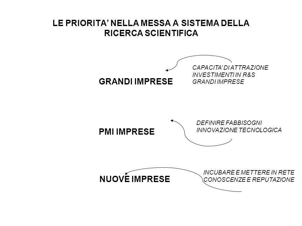 VALORIZZAZIONE ECONOMICA DELLATTIVITA DI RICERCA PUBBLICAZIONI OPEN SCIENCE MODEL LICENZE ROYALTIES LICENCE LINEAR MODEL NUOVI PRODOTTI/SERVIZI INTERACTIVE MODEL FONDI PUBBLICI PROGRAMMI EUROPEI SPONSOR INDUSTRIALI INFRASTRUTTURE RICERCATORI FONDI PUBBLICI RICERCA PROPRIETA NUOVA CONOSCENZA PROTEZIONE I.P.