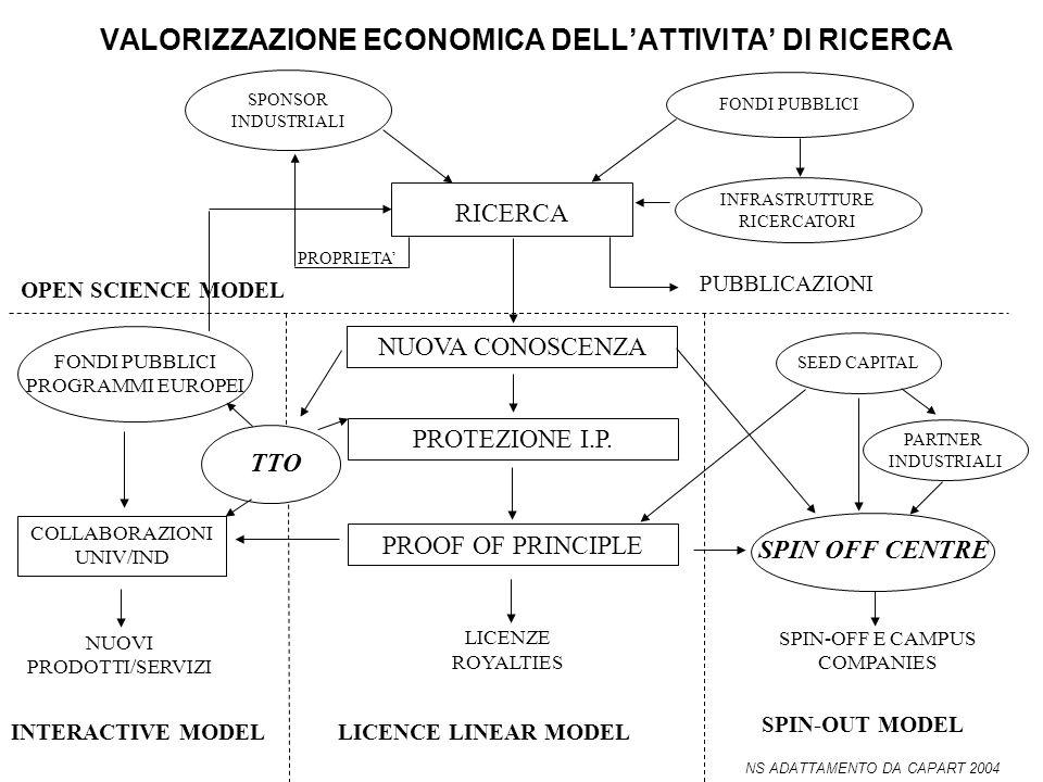 VALORIZZAZIONE ECONOMICA DELLATTIVITA DI RICERCA PUBBLICAZIONI OPEN SCIENCE MODEL LICENZE ROYALTIES LICENCE LINEAR MODEL NUOVI PRODOTTI/SERVIZI INTERA