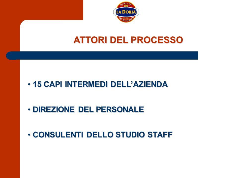 ATTORI DEL PROCESSO 15 CAPI INTERMEDI DELLAZIENDA 15 CAPI INTERMEDI DELLAZIENDA DIREZIONE DEL PERSONALE DIREZIONE DEL PERSONALE CONSULENTI DELLO STUDI