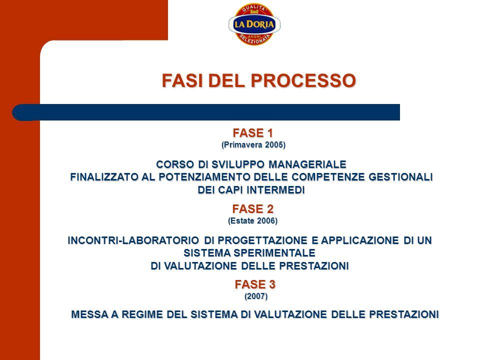 FASI DEL PROCESSO FASE 1 FASE 1 (Primavera 2005) (Primavera 2005) CORSO DI SVILUPPO MANAGERIALE FINALIZZATO AL POTENZIAMENTO DELLE COMPETENZE GESTIONA