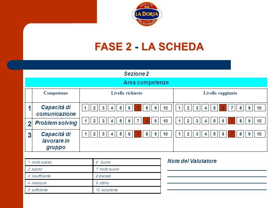 Area competenze Sezione 2 CompetenzeLivello richiestoLivello raggiunto 1 Capacità di comunicazione 2 Problem solving 3 Capacità di lavorare in gruppo