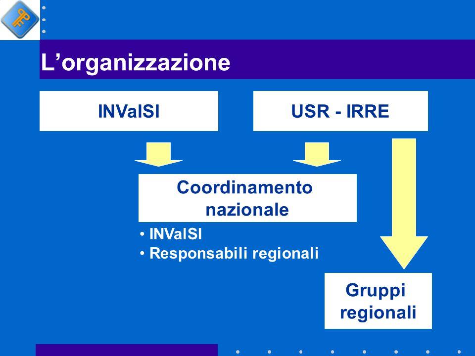 LINValSI Progettazione e sviluppo del corso INValSI Sviluppo e gestione della piattaforma (erogazione) Tutoring Monitoraggio e collaudo Valutazione finale