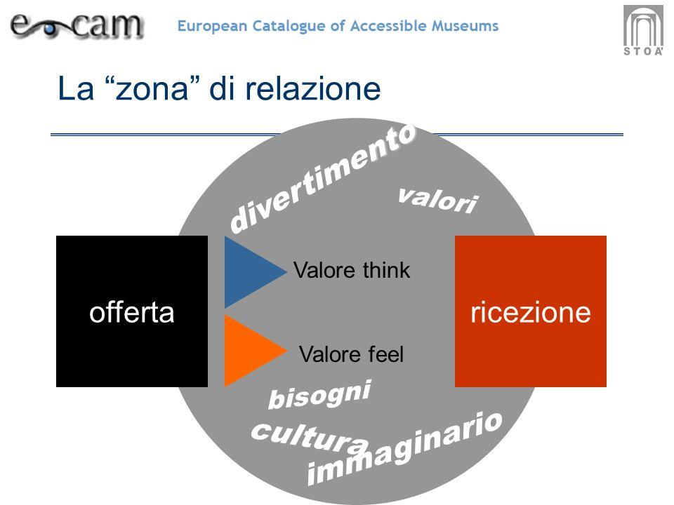 La zona di relazione offerta Valore think Valore feel ricezione valori bisogni immaginario nto divertimento cultura