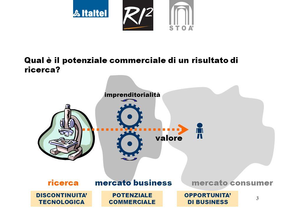 3 Qual è il potenziale commerciale di un risultato di ricerca.